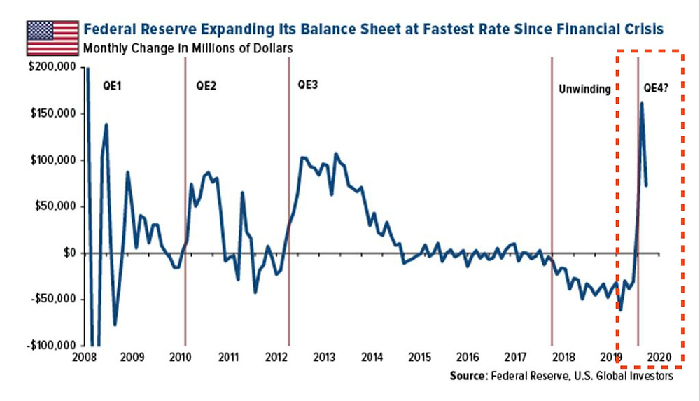 Money Supply ramped up towards the end of 2019
