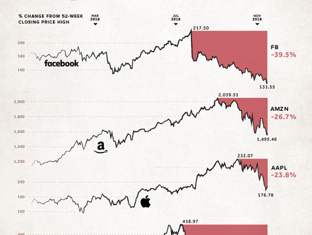 Visualizing the Bear Market in FAANG Stocks.