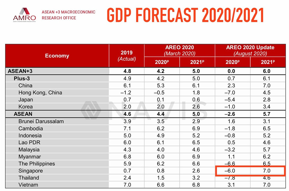 GDP forecast by AMRO - Chaired by Finance Ministries of ASEAN+3 Nations (Source: www.amro-asia.org)