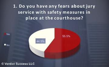Jury Duty Amidst COVID-19 Fears