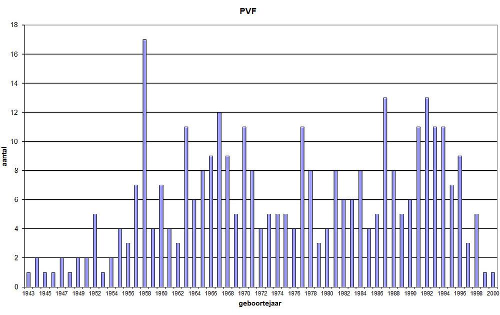 De grafiek toont de geboortejaren van volwassen bewoners van Ter Heide met een PVB