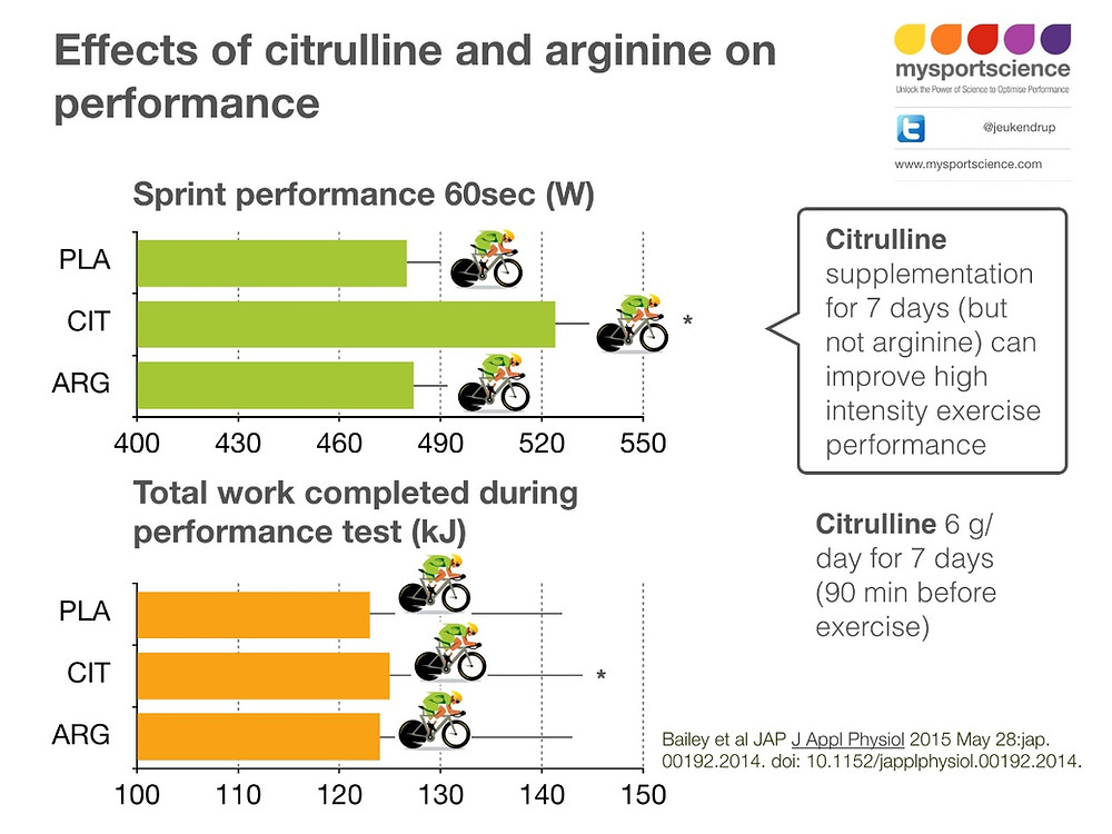 Citrulline and arginine and performance sport science exercise