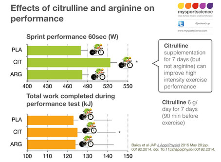 Citrulline, arginine and high intensity exercise performance