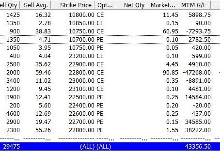 Profit ₹1,10,000/- for 3 Jul - 9 Jul 2020