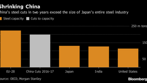 How China's Economic Shock Therapy is Shaking Up Commodities