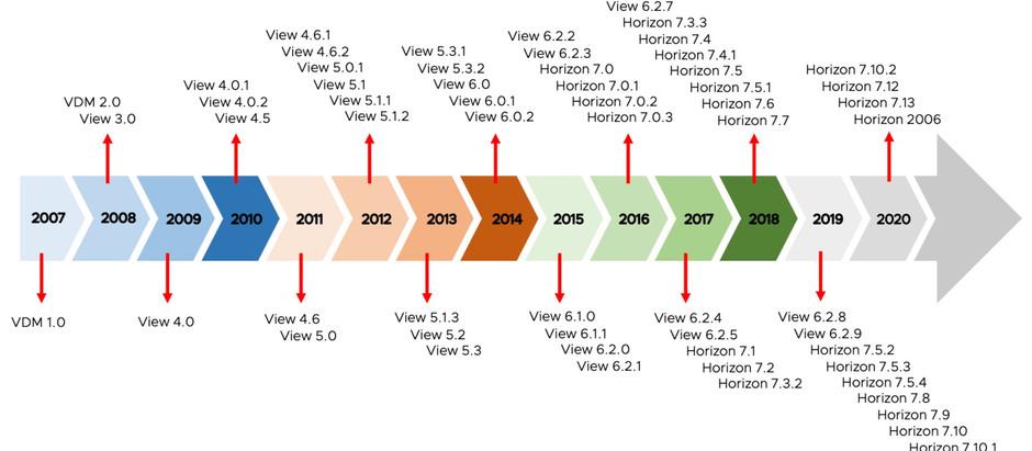VMware Horizon - Zero to Hero Series