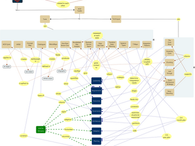 Adaptive Change Design - updated concept map (Superceeds earlier post)