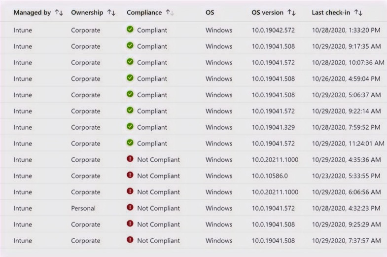 Device Compliance List from Intune