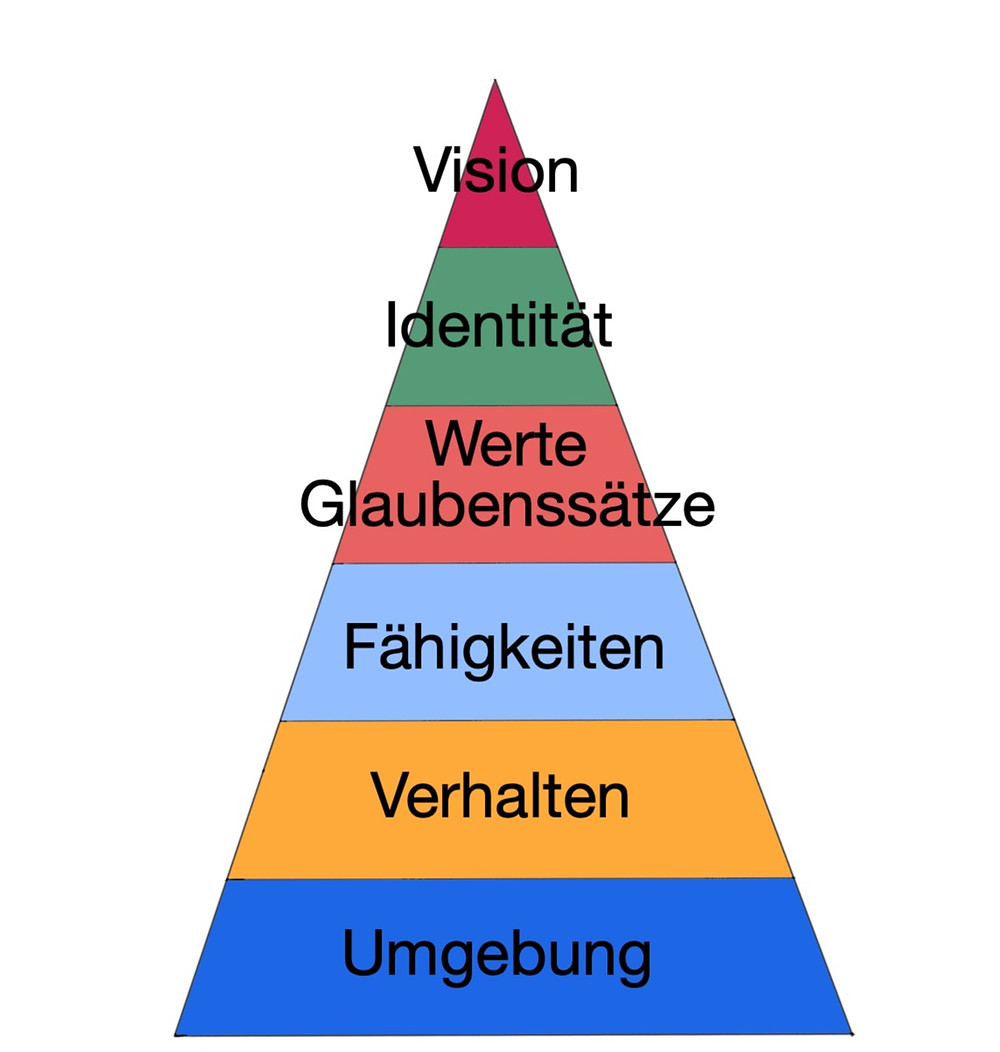 Dilts Pyramide