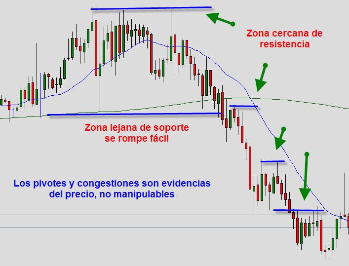 acción del precio, soporte y resistencia, price action,
