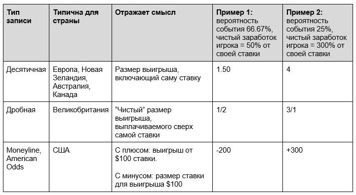 таблица с описанием типов записи коэффициентов