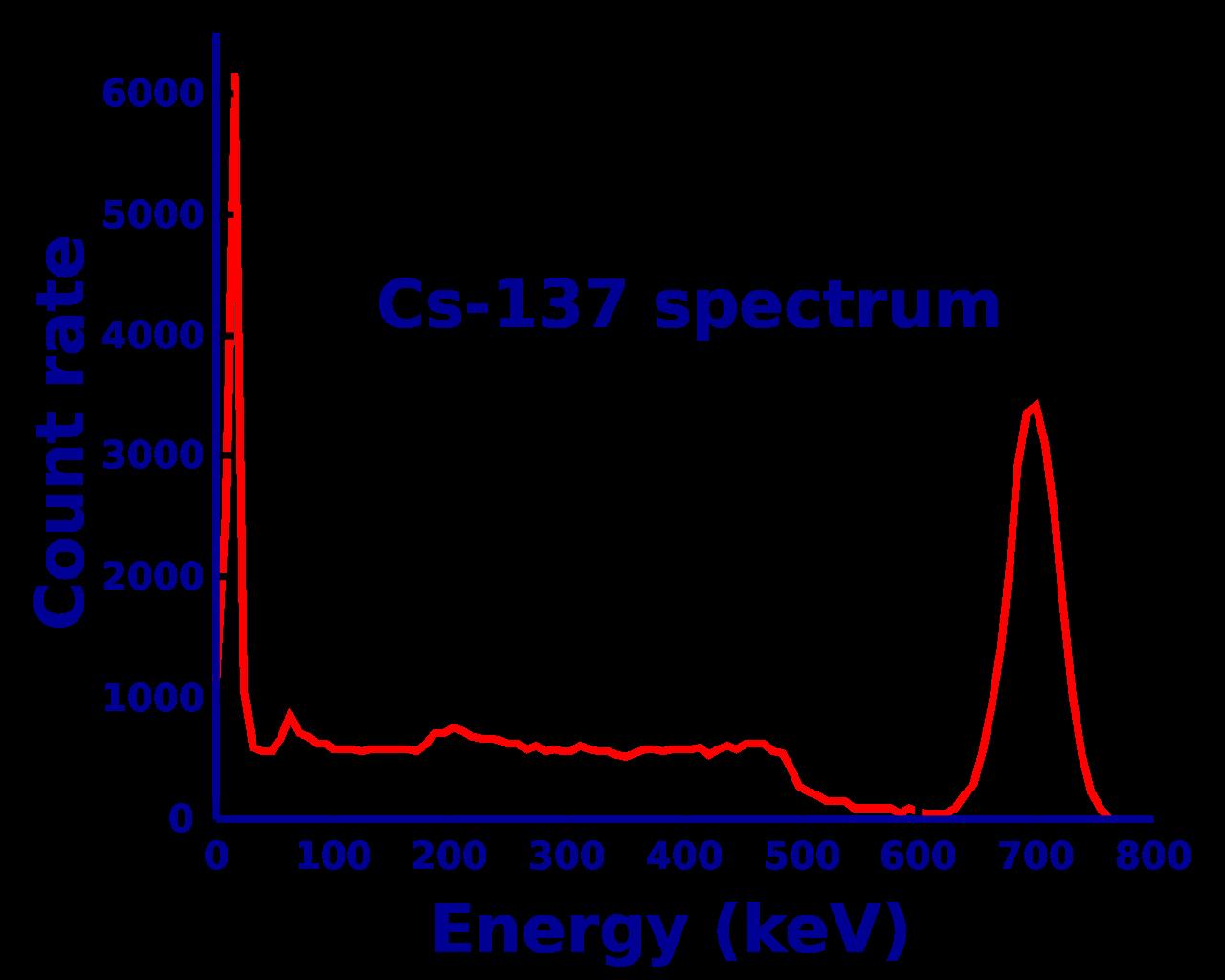 Fig4. Cs-137 Spectrum