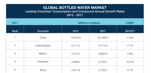 Global bottled water market table showing China consuming almost twice as much as the United States