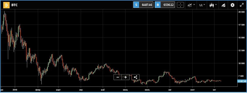 Рис. 1. График движения курса криптовалюты Bitcoin