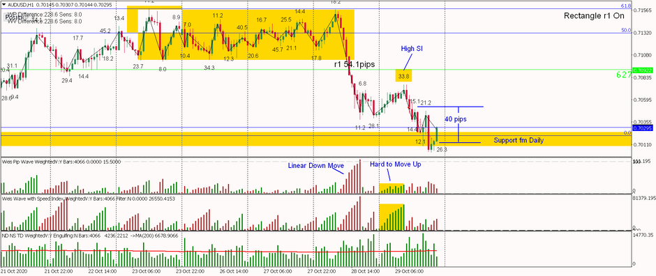 AUDUSD - 40 pips Effort vs Result