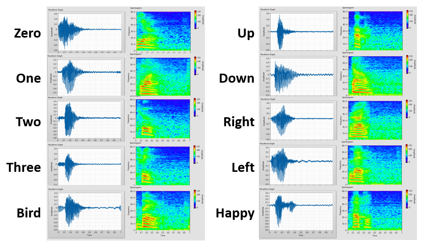 Waveforms and spectrogramms