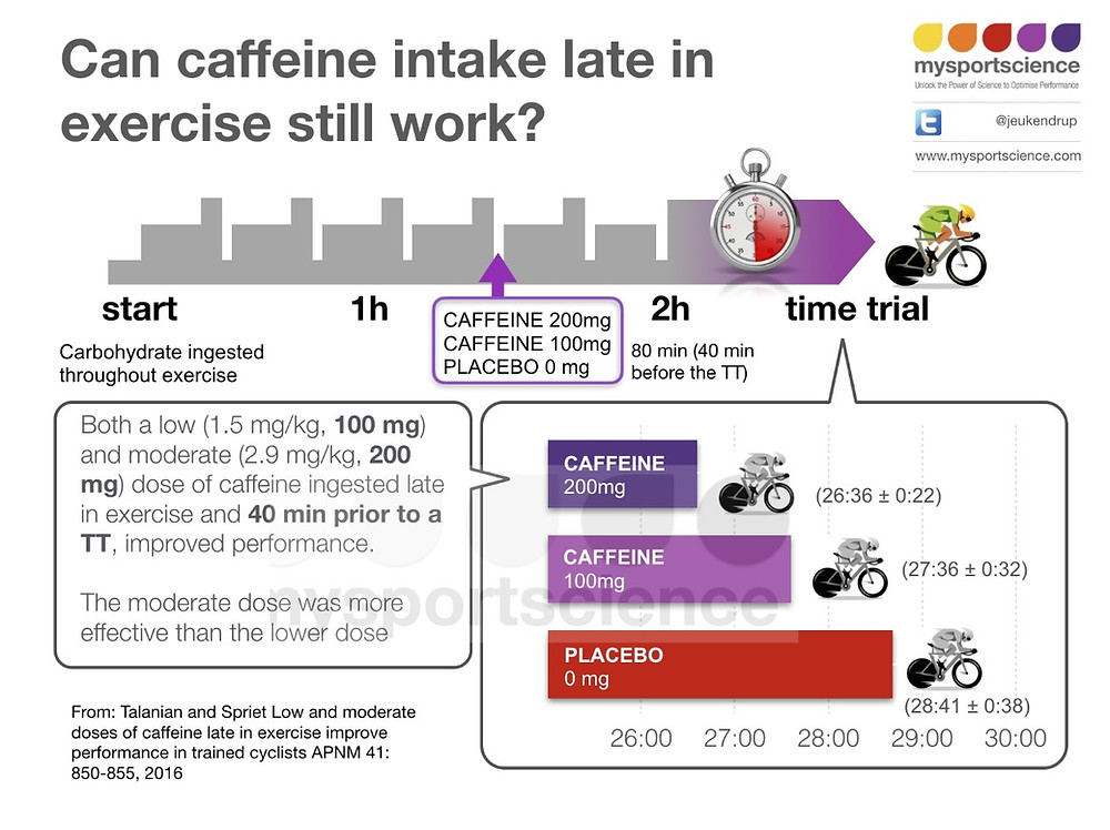 Caffeine intake late in exercise