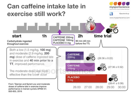 Timing of caffeine intake in long races