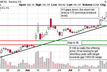 Final Blog Post for Good Reason... Plus Watchlist for the coming days: BYND, AMZN, EVER, ADNT, EPC