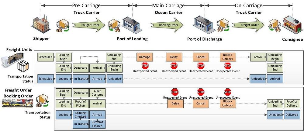 International Ocean Transportation Scenario
