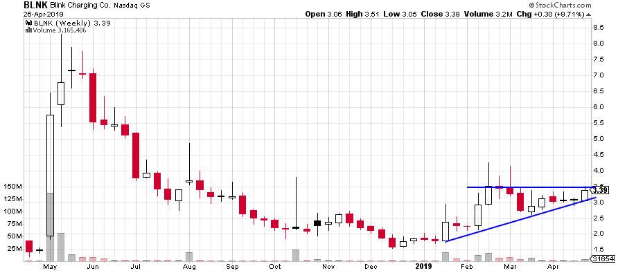 BLNK stock chart