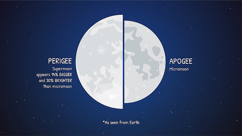 Pergigee/Apogee Moon comparison