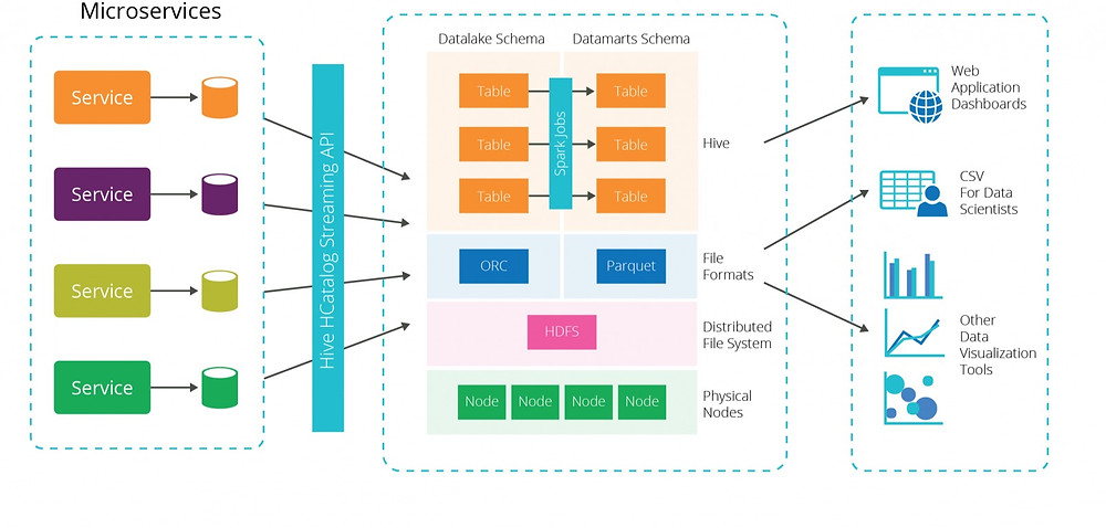 Linked Data Lakes can then Inform each other
