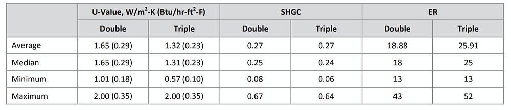 solar-heat-gain-coefficient-for-triple-glazed-windows