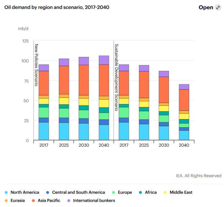 Oil demand supply scenario policies