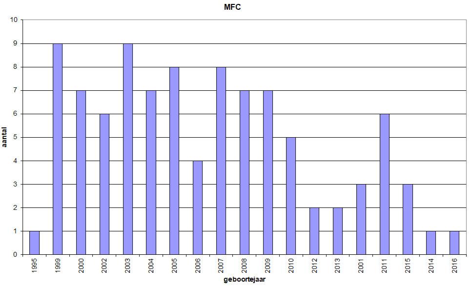 De grafiek toond de geboortejaren van de kinderen en jongeren in Ter Heide