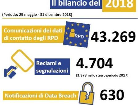 Regolamento UE 2016/679. Il bilancio del 2018