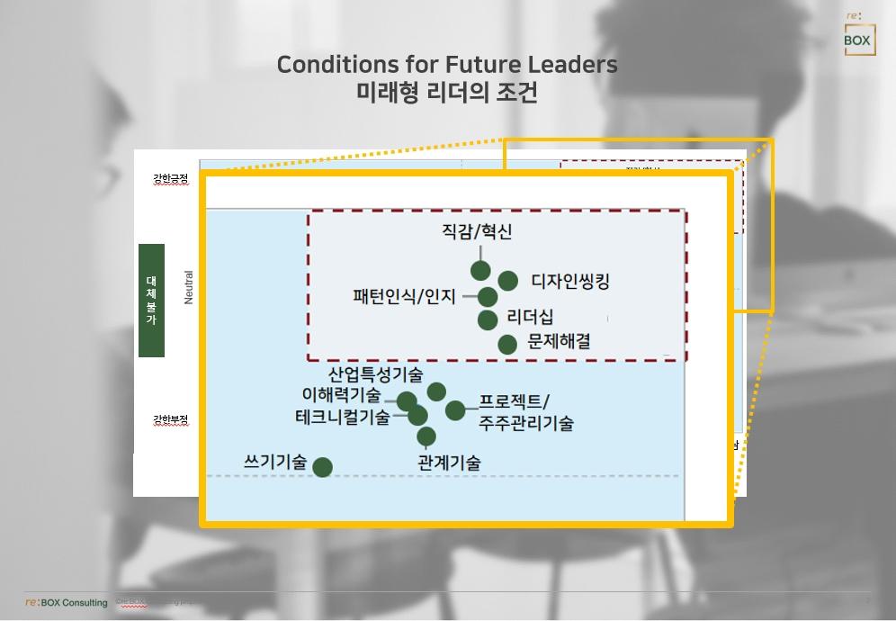 미래형 리더의 조건