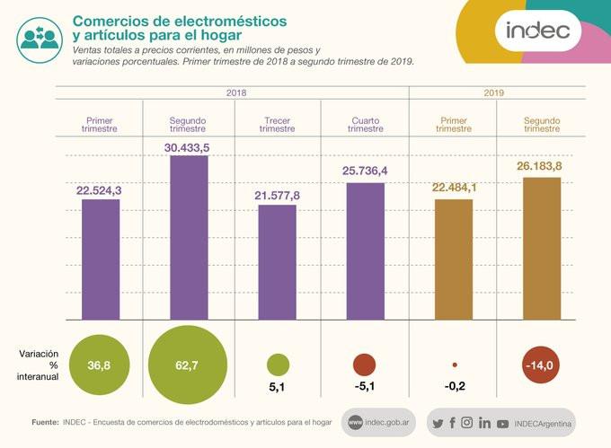 Electrodomésticos y artículos para el hogar: la facturación se redujo 5,1% interanual en junio de 2019 y 14% en el 2° trimestre