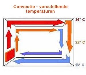 Convectie warmte