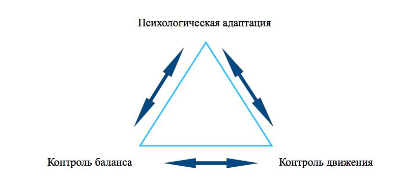 Концепция Halliwick
