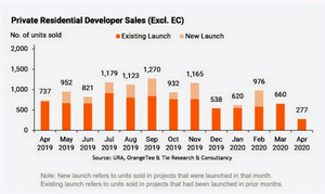 Private Residential Developer Sales (Excl.EC)