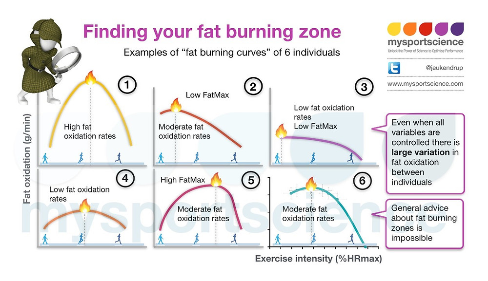 Variation ion fat burning (FatMax)