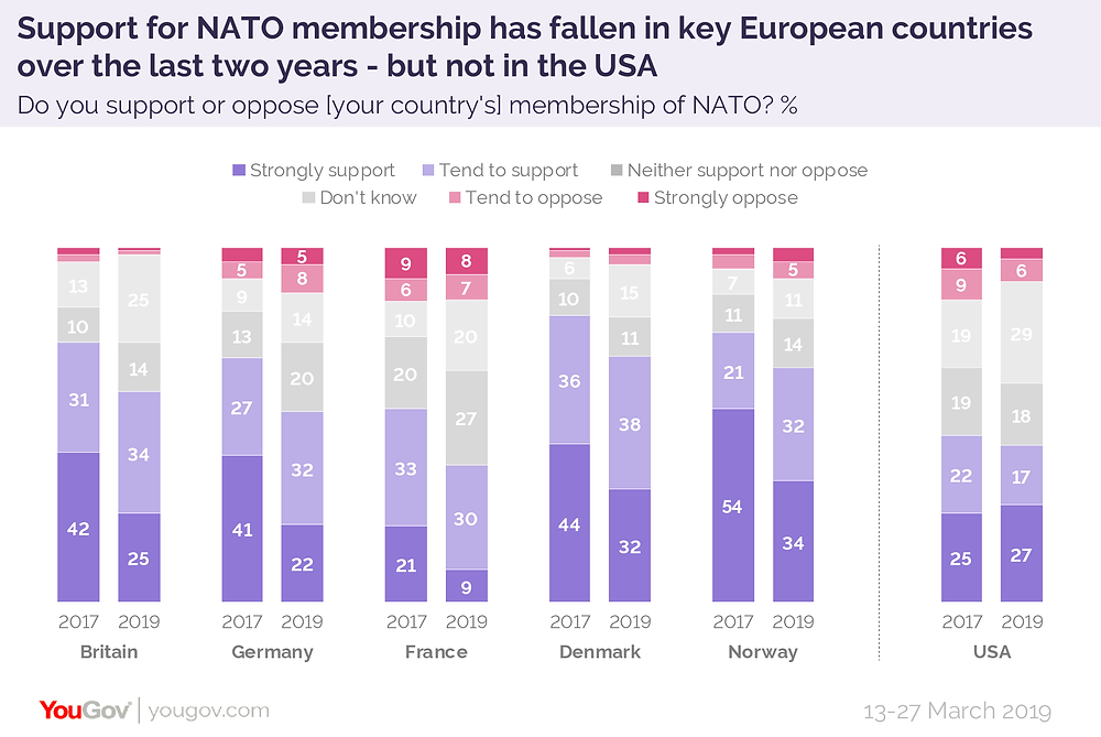 Source: YouGov