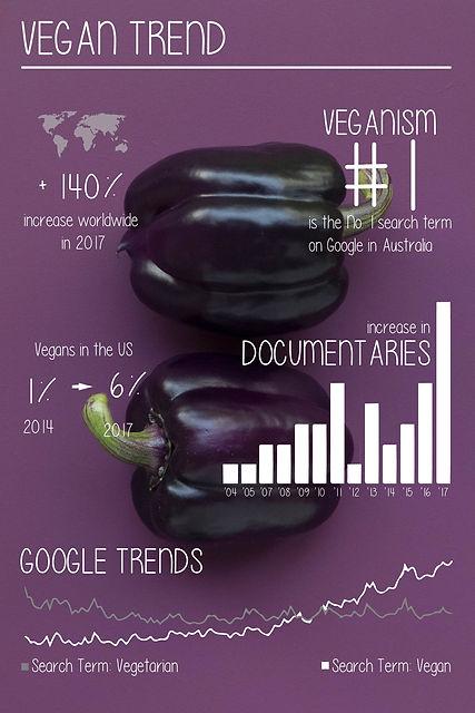 Vegancure_Vegan-Trend-graphic.jpg