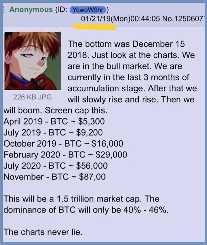 Prévisions Cours Bitcoin