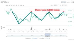 ripple xrp trading