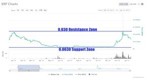 ripple xrp price prediction part.1