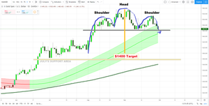 Gold Price Prediction Chart