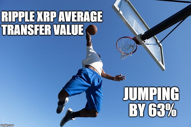Стоимость Ripple