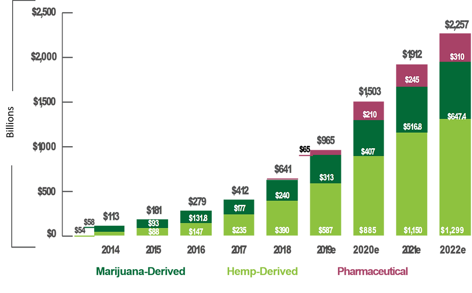 us cbd sales by channel.png