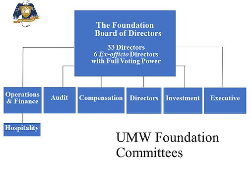 20180803 UMWF revised committee structur