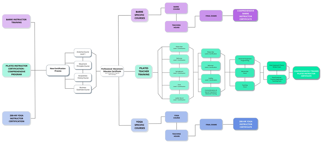 ALL COURSES TRAINING FLOW CHART (1).png