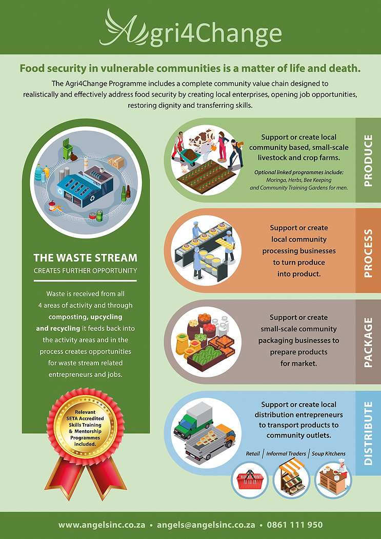 Agri4Change Infographic.jpg