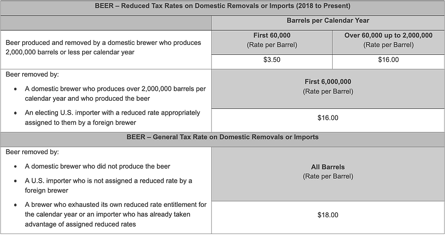 TTB Malt Beverage - Beer Excise Tax Rate