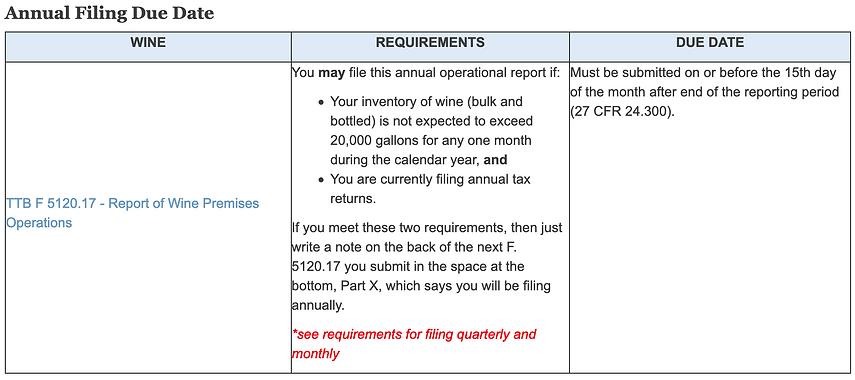 TTB Annual Filing Due Date